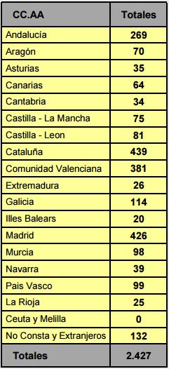 solicitud de modelos de utilidad españoles 2016 por comunidades autonomas