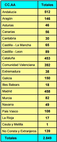 solicitud de patentes españolas 2016 por comunidades autonomas