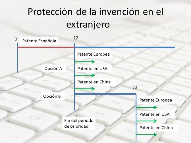 ampliacion de una patente