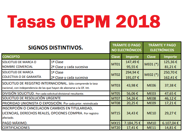 Tasas oepm 2018 for Oficina patentes y marcas barcelona