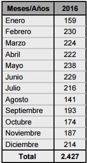 solicitud de modelos de utilidad españoles 2016 por meses