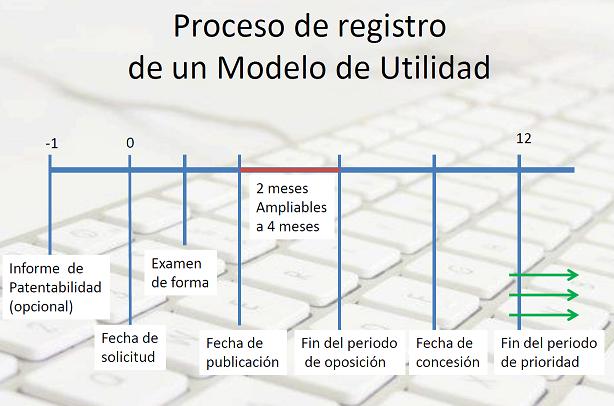 modelo-de-utilidad