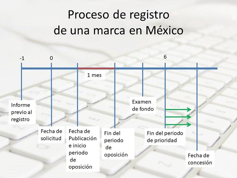 registro de una marca en mexico