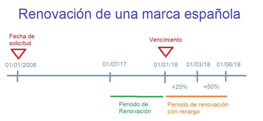 renovacion de una marca española