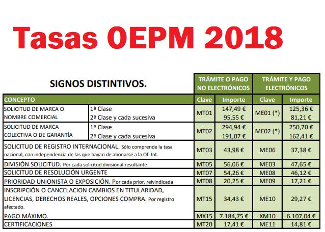 TASAS OEPM 2018