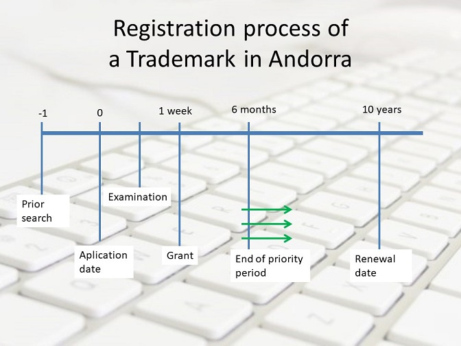Trademark-application-in-Andorra