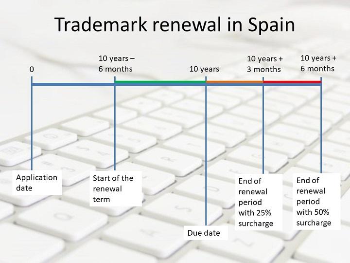Trademark renewal in Spain