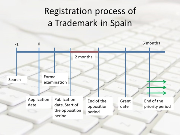 trademark application in Spain