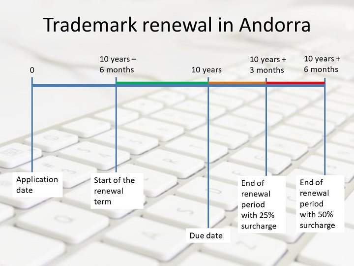 trademark renewal in andorra