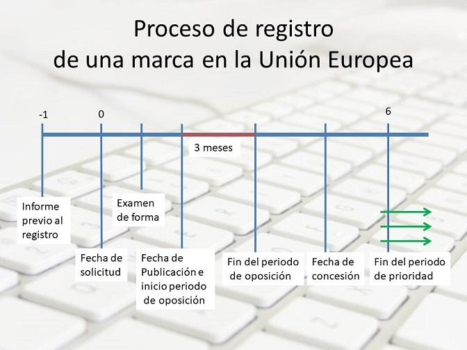 registro de una marca en la union europea